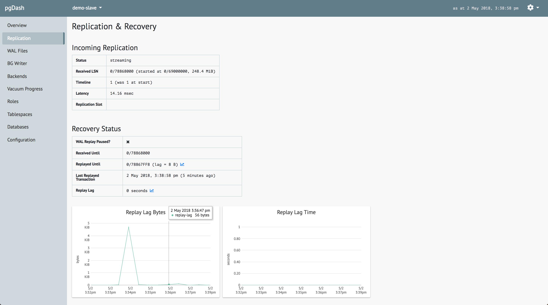 Monitoring Postgres Replication - pgDash