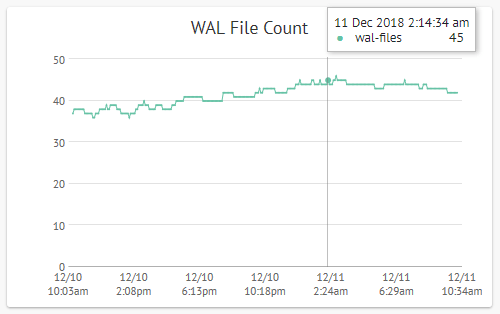 WAL File Count in pgDash
